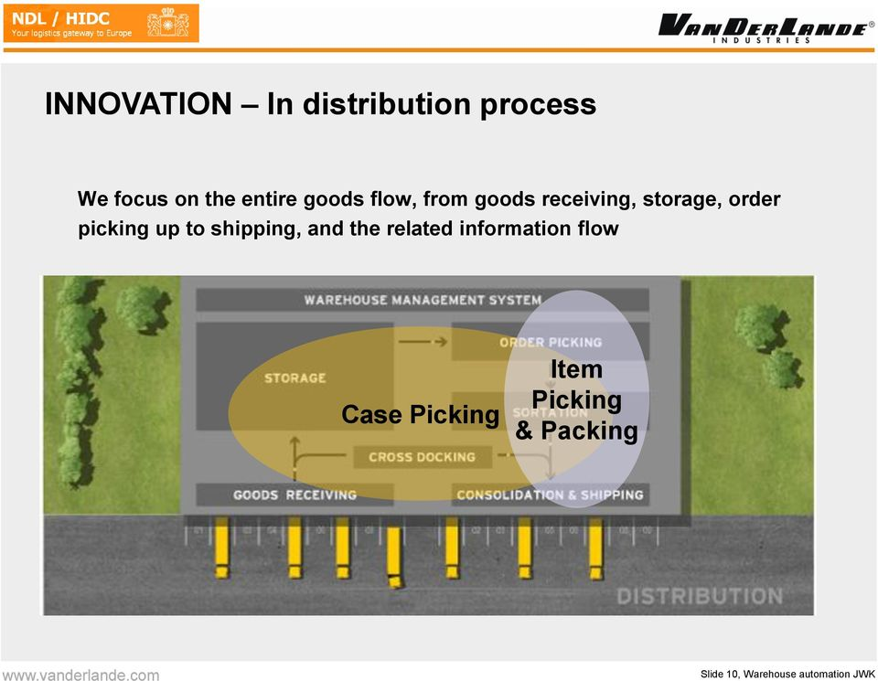 up to shipping, and the related information flow Case