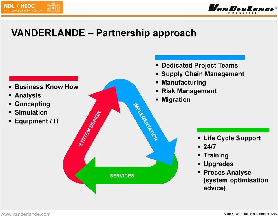 Manufacturing Risk Management Migration Life Cycle Support 24/7 Training
