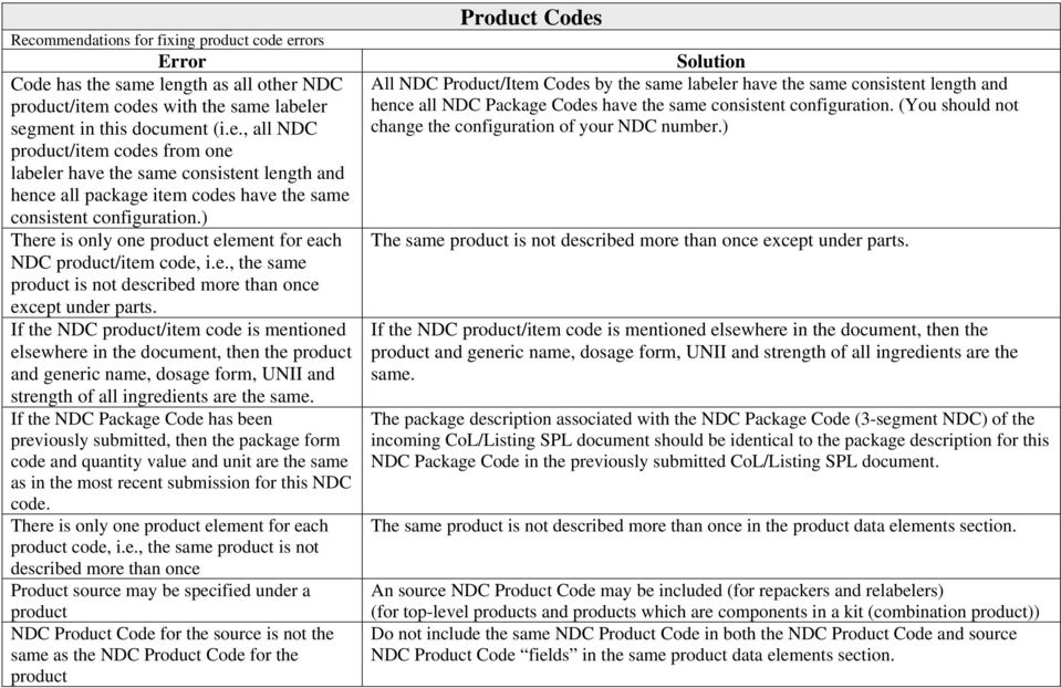 If the NDC product/item code is mentioned elsewhere in the document, then the product and generic name, dosage form, UNII and strength of all ingredients are the same.