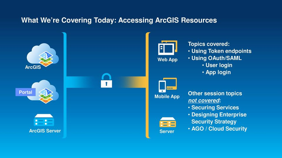 login Portal ArcGIS Server Mobile App Server Other session topics not