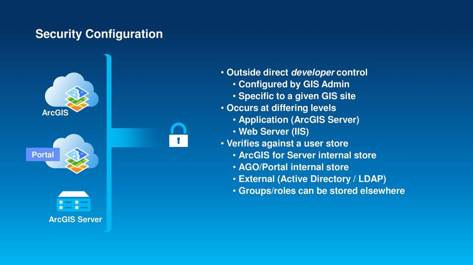 Web Server (IIS) Verifies against a user store ArcGIS for Server internal store AGO/Portal