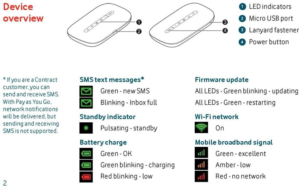 2 SMS text messages* Green - new SMS Blinking - Inbox full Standby indicator Pulsating - standby Battery charge Green - OK Green blinking - charging