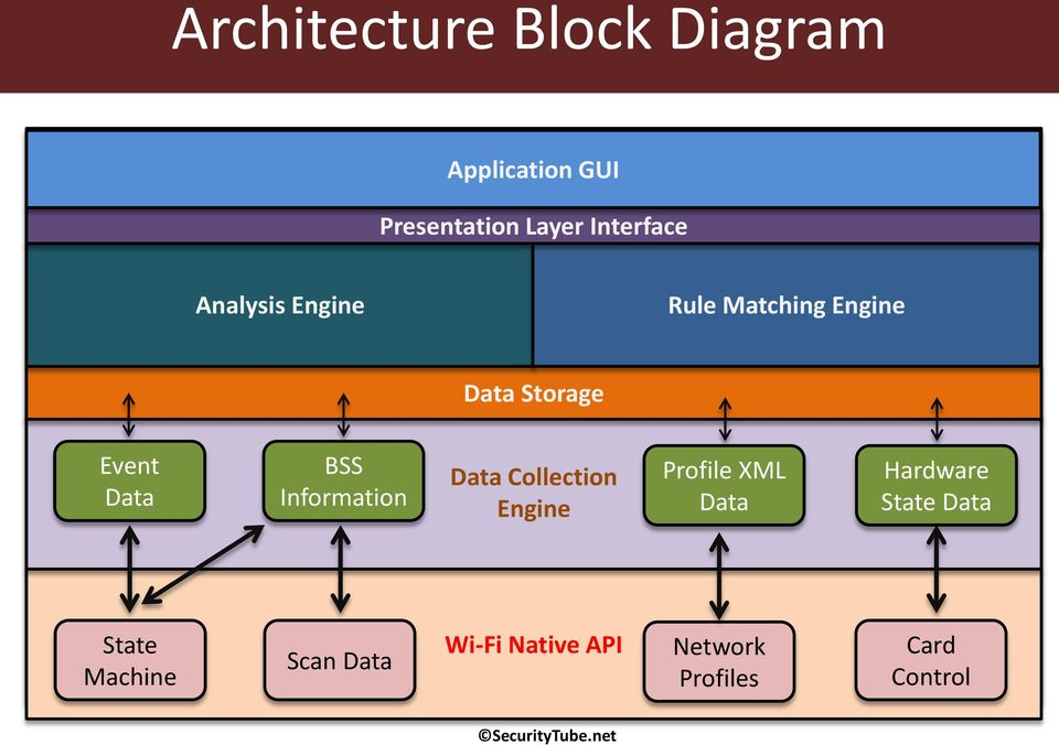 Data BSS Information Data Collection Engine Profile XML Data Hardware