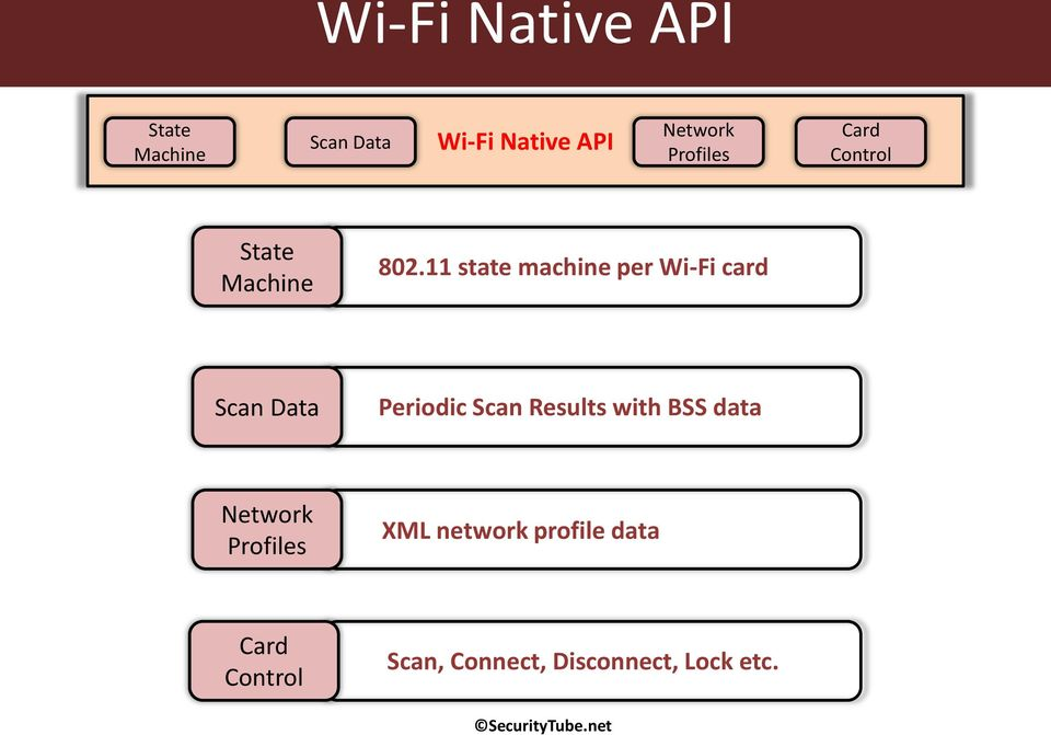 11 state machine per Wi-Fi card Scan Data Periodic Scan Results with