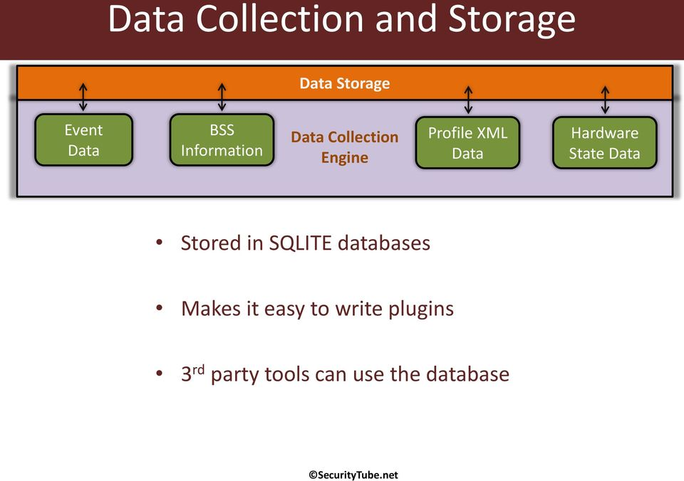Hardware State Data Stored in SQLITE databases Makes it