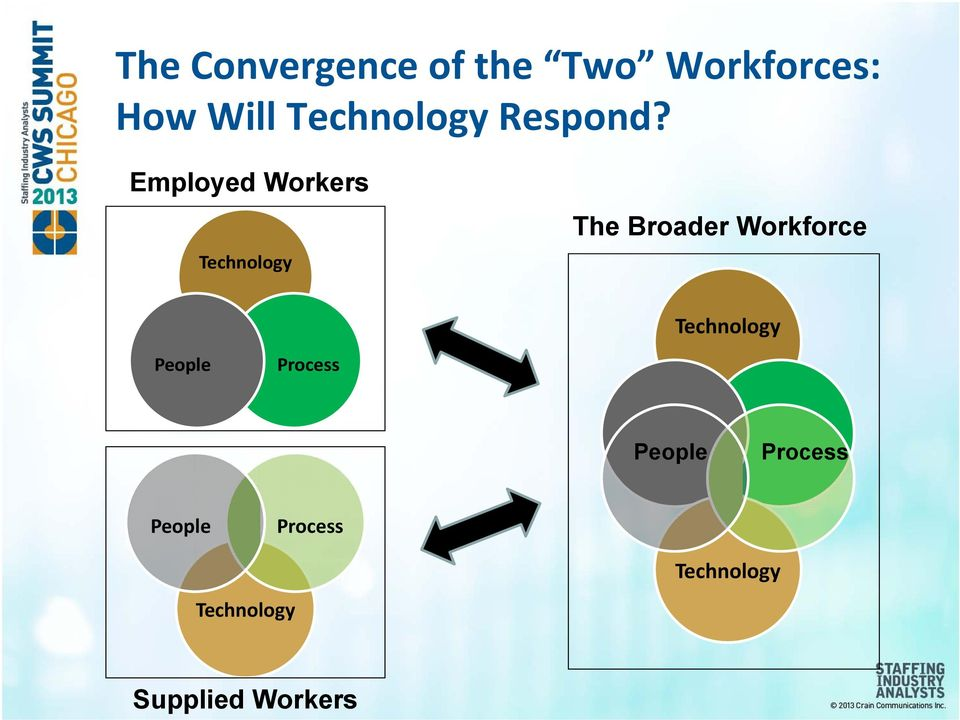 Employed Workers Technology The Broader Workforce