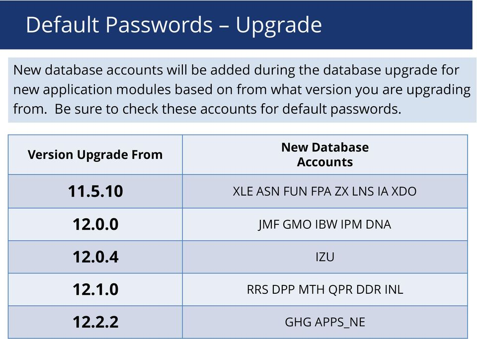 Be sure to check these accounts for default passwords.