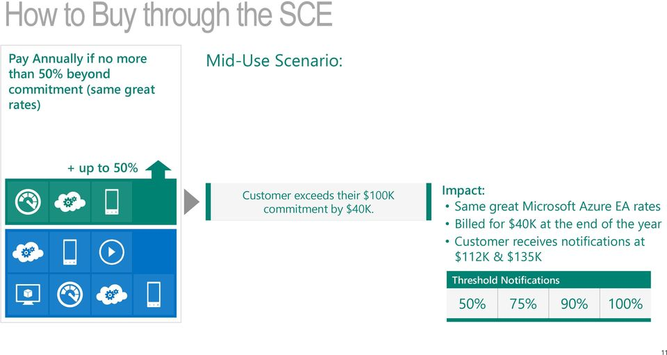 $40K. Impact: Same great Microsoft Azure EA rates Billed for $40K at the end of the
