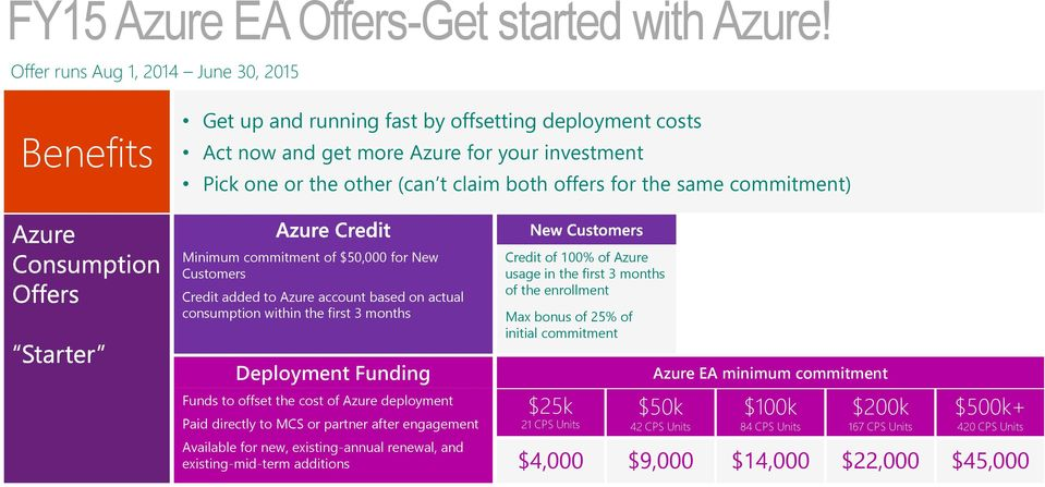 the same commitment) Minimum commitment of $50,000 for New Customers Credit added to Azure account based on actual consumption within the first 3 months Credit of 100% of Azure usage in the first 3