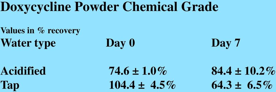 0 Day 7 Acidified 74.6 ± 1.0% 84.