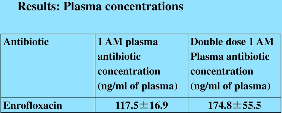 Double dose 1 AM Plasma antibiotic concentration
