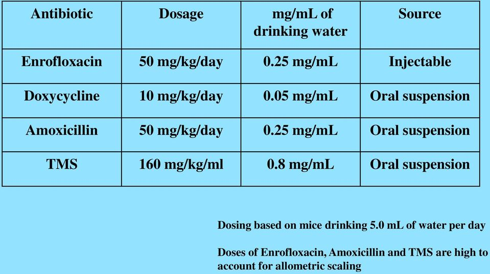 05 mg/ml Oral suspension Amoxicillin 50 mg/kg/day 0.25 mg/ml Oral suspension TMS 160 mg/kg/ml 0.