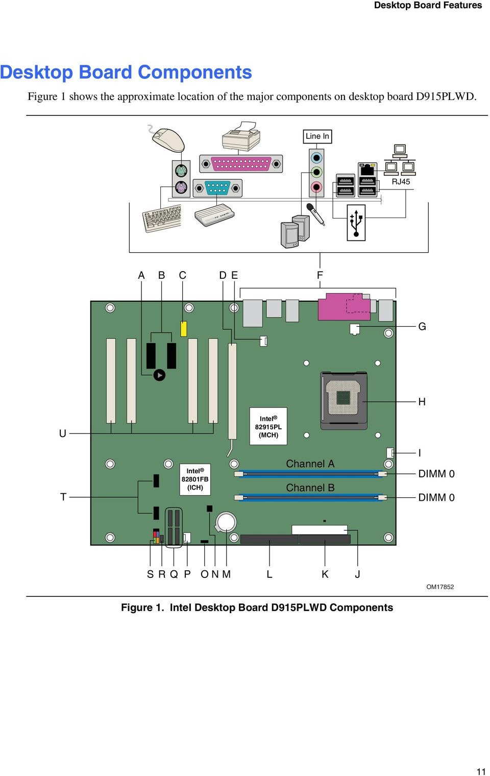 Line In RJ45 A B C D E F G H U Intel 82915PL (MCH) T Intel 82801FB (ICH) Channel