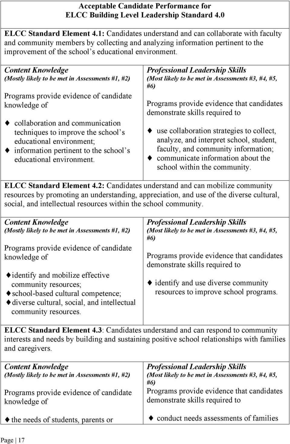 Content Knowledge (Mostly likely to be met in Assessments #1, #2) Programs provide evidence of candidate knowledge of collaboration and communication techniques to improve the school s educational