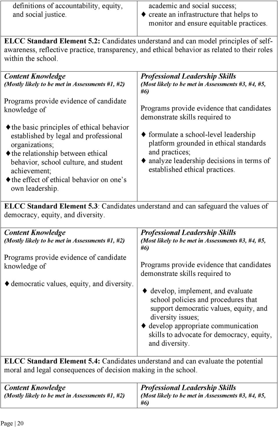 Content Knowledge (Mostly likely to be met in Assessments #1, #2) Programs provide evidence of candidate knowledge of the basic principles of ethical behavior established by legal and professional