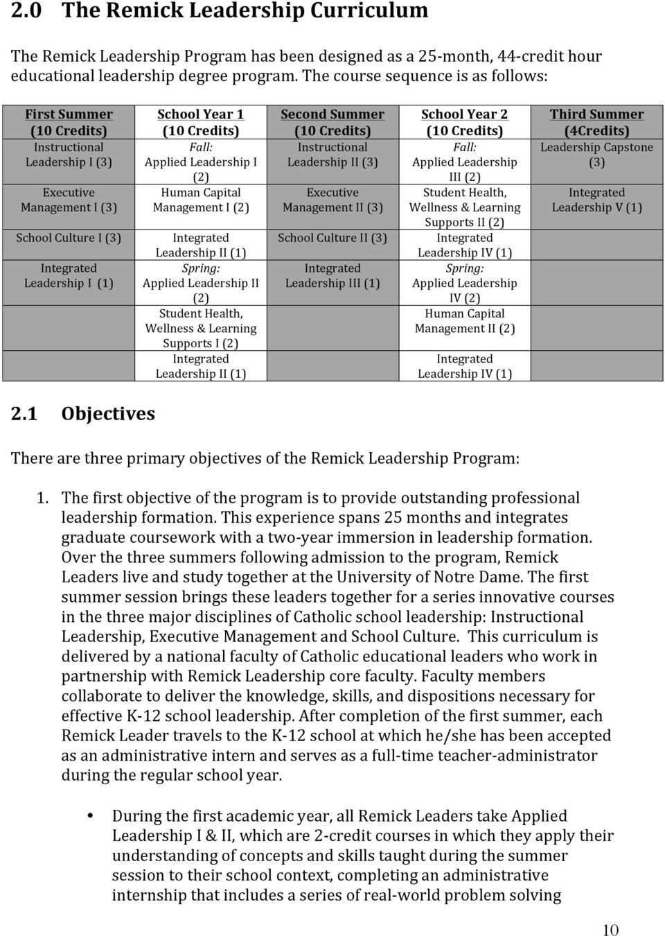 Fall: Applied Leadership I (2) Human Capital Management I (2) Integrated Leadership II (1) Spring: Applied Leadership II (2) Student Health, Wellness & Learning Supports I (2) Integrated Leadership