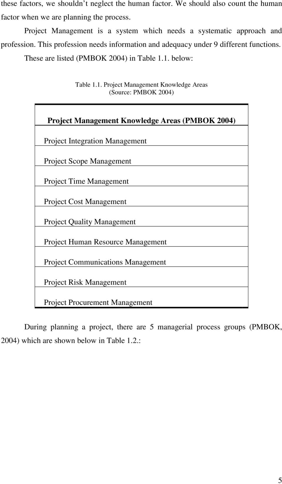1. below: Table 1.1. Project Management Knowledge Areas (Source: PMBOK 2004) Project Management Knowledge Areas (PMBOK 2004) Project Integration Management Project Scope Management Project Time