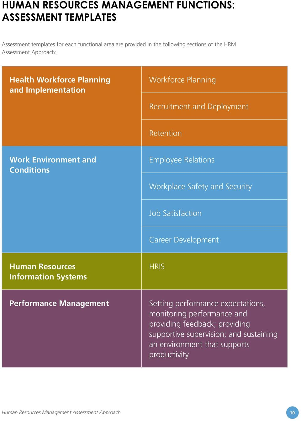 Employee Relations Workplace Safety and Security Job Satisfaction Career Development Human Resources Information Systems HRIS Performance Management Setting