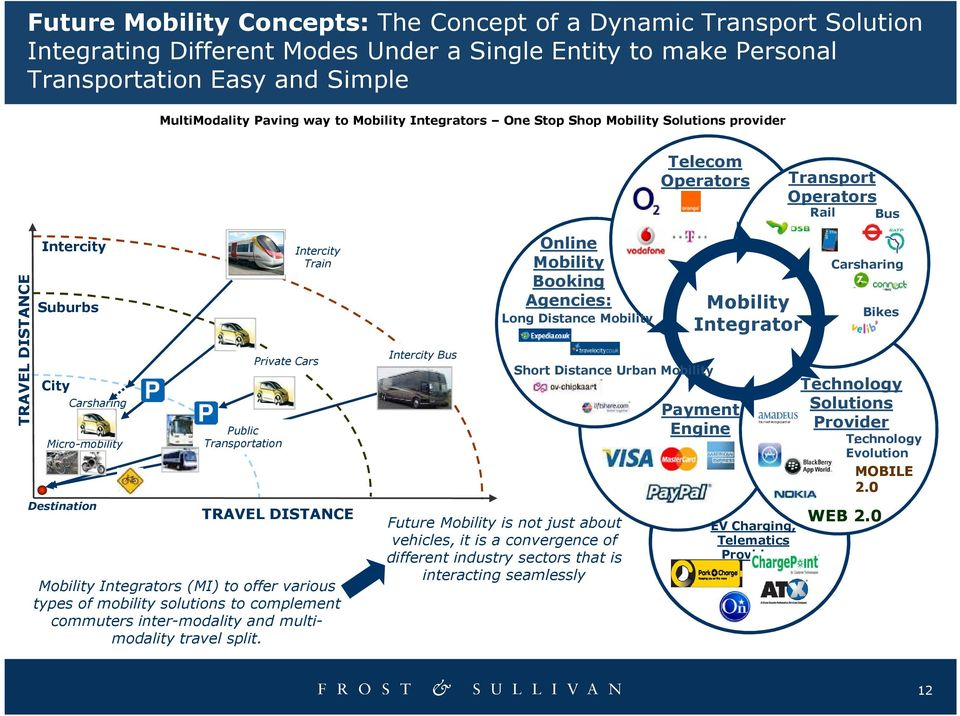 Transportation Intercity Train Private Cars TRAVEL DISTANCE Mobility Integrators (MI) to offer various types of mobility solutions to complement commuters inter-modality and multimodality travel
