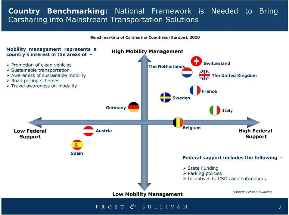 Travel awareness on modality High Mobility Management The Netherlands Sweden Germany Switzerland The United Kingdom France Italy Low Federal Support Austria Belgium High