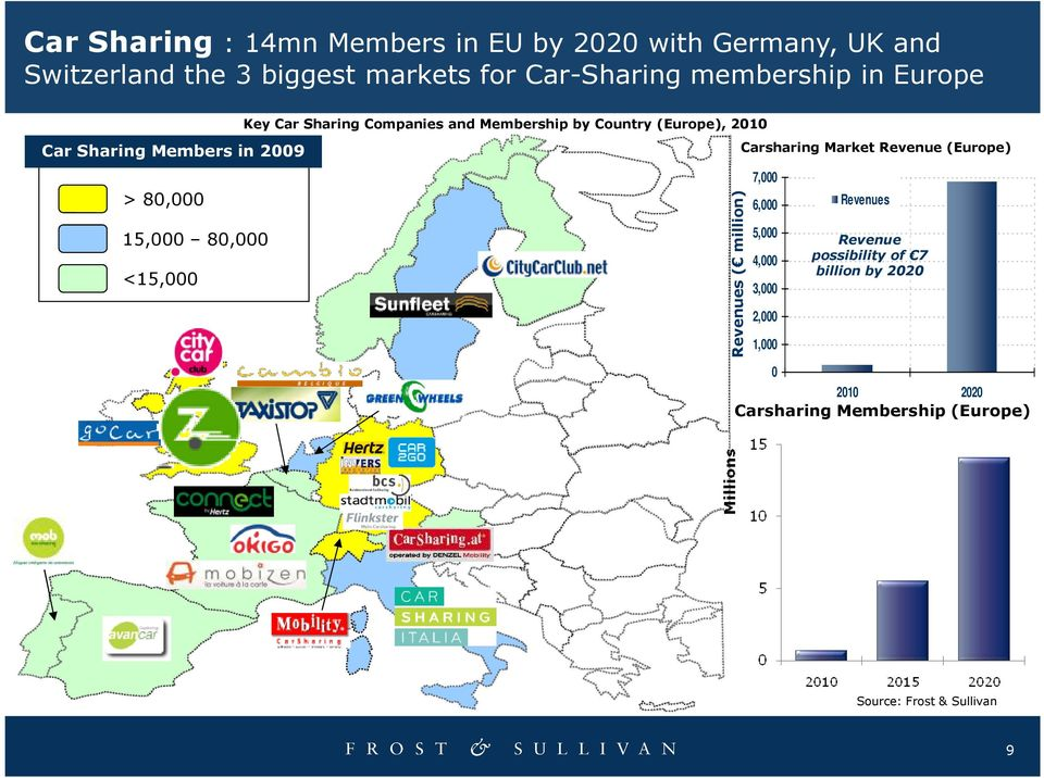 Membership by Country (Europe), 2010 Revenues ( million) Carsharing Market Revenue (Europe) 7,000 6,000 5,000 4,000