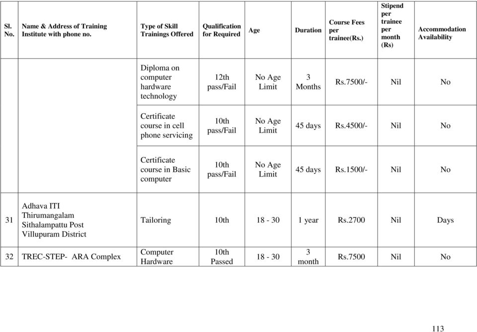 4500/- Certificate course in Basic computer pass/fail Limit 45 days Rs.