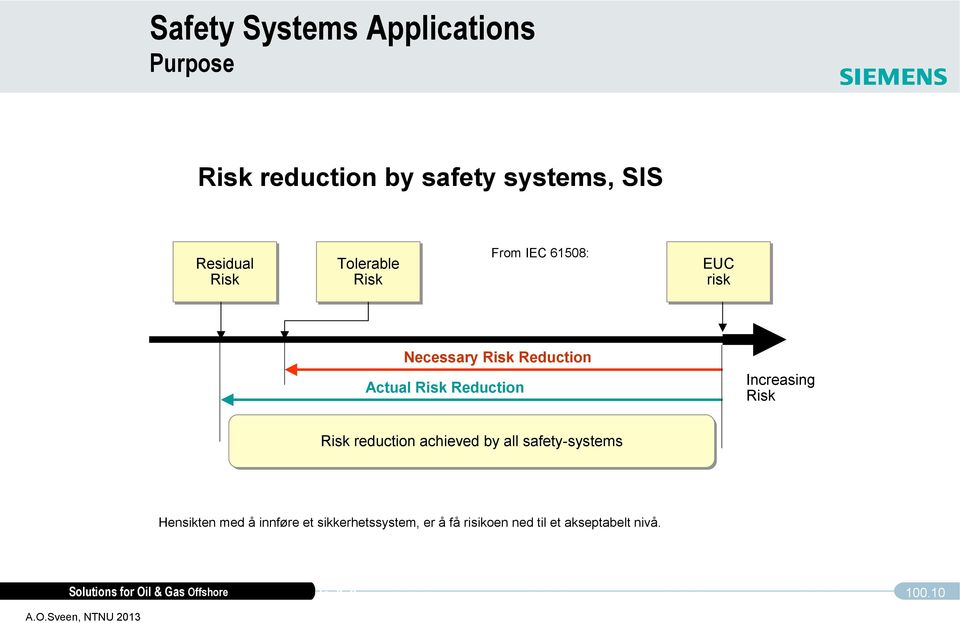 Reduction Increasing Risk Risk reduction achieved by all safety-systems Hensikten