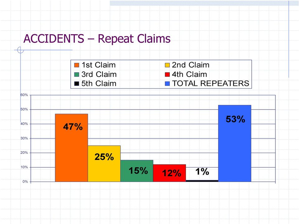 Claim TOTAL REPEATERS 60% 50% 40%