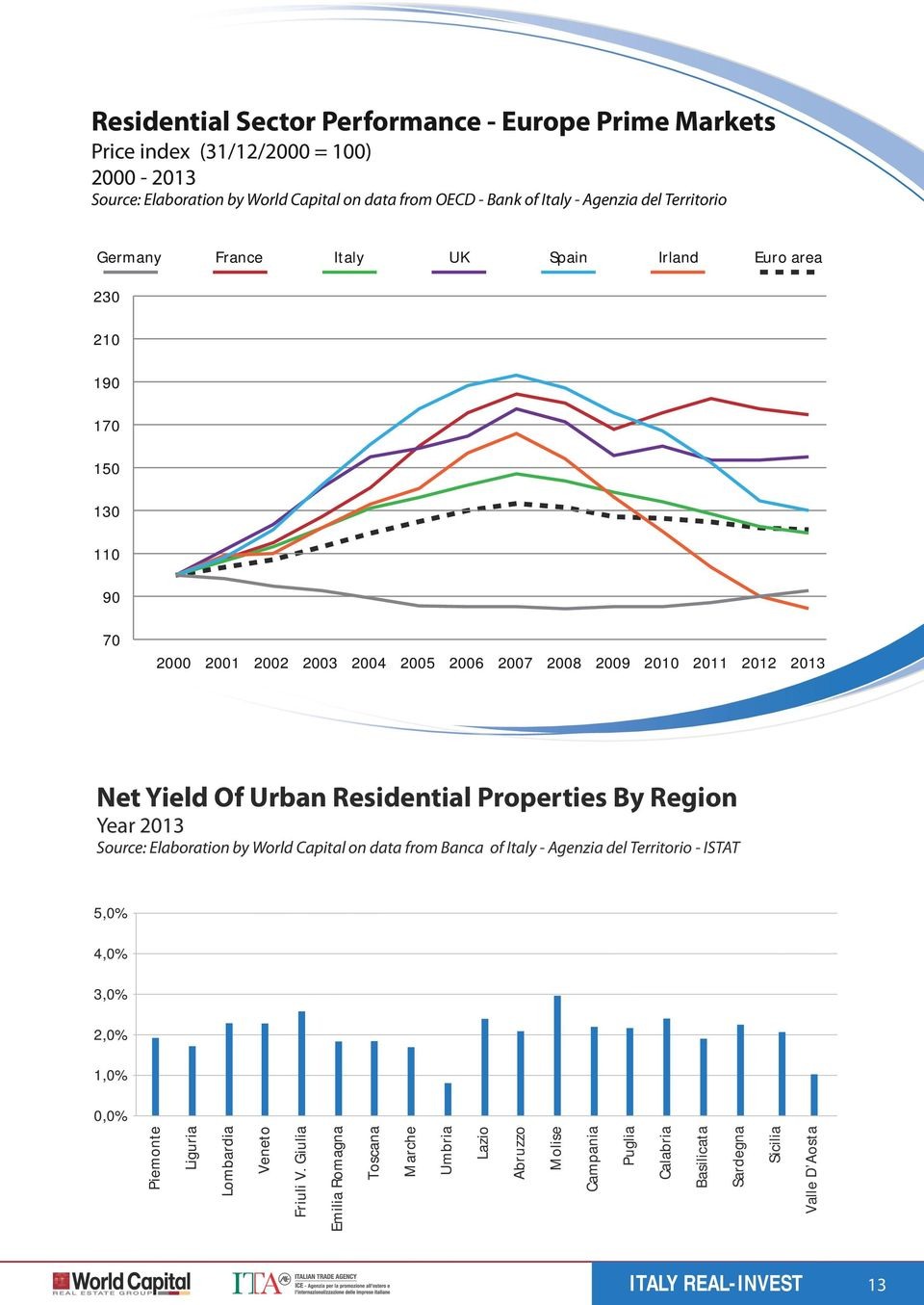 Of Urban Residential Properties By Region Year 2013 Source: Elaboration by World Capital on data from Banca of Italy - Agenzia del Territorio - ISTAT 5,0% 4,0% 3,0% 2,0% 1,0%