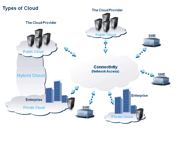 The Types of Cloud