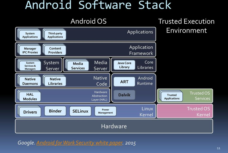 Android application the platform for pdf security