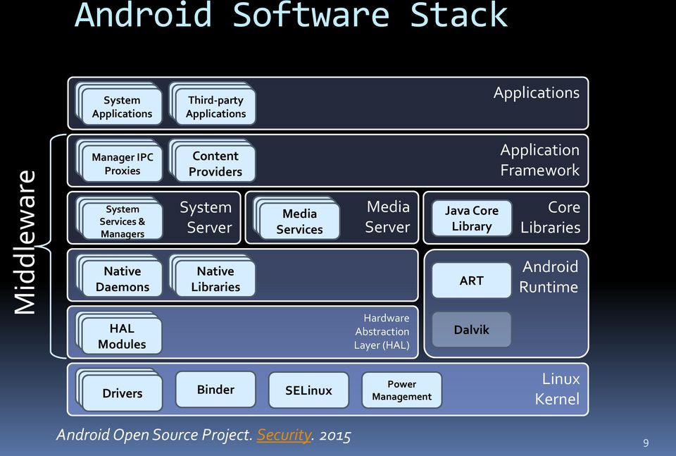 Lecture 2 Platform Security In Android Os Pdf