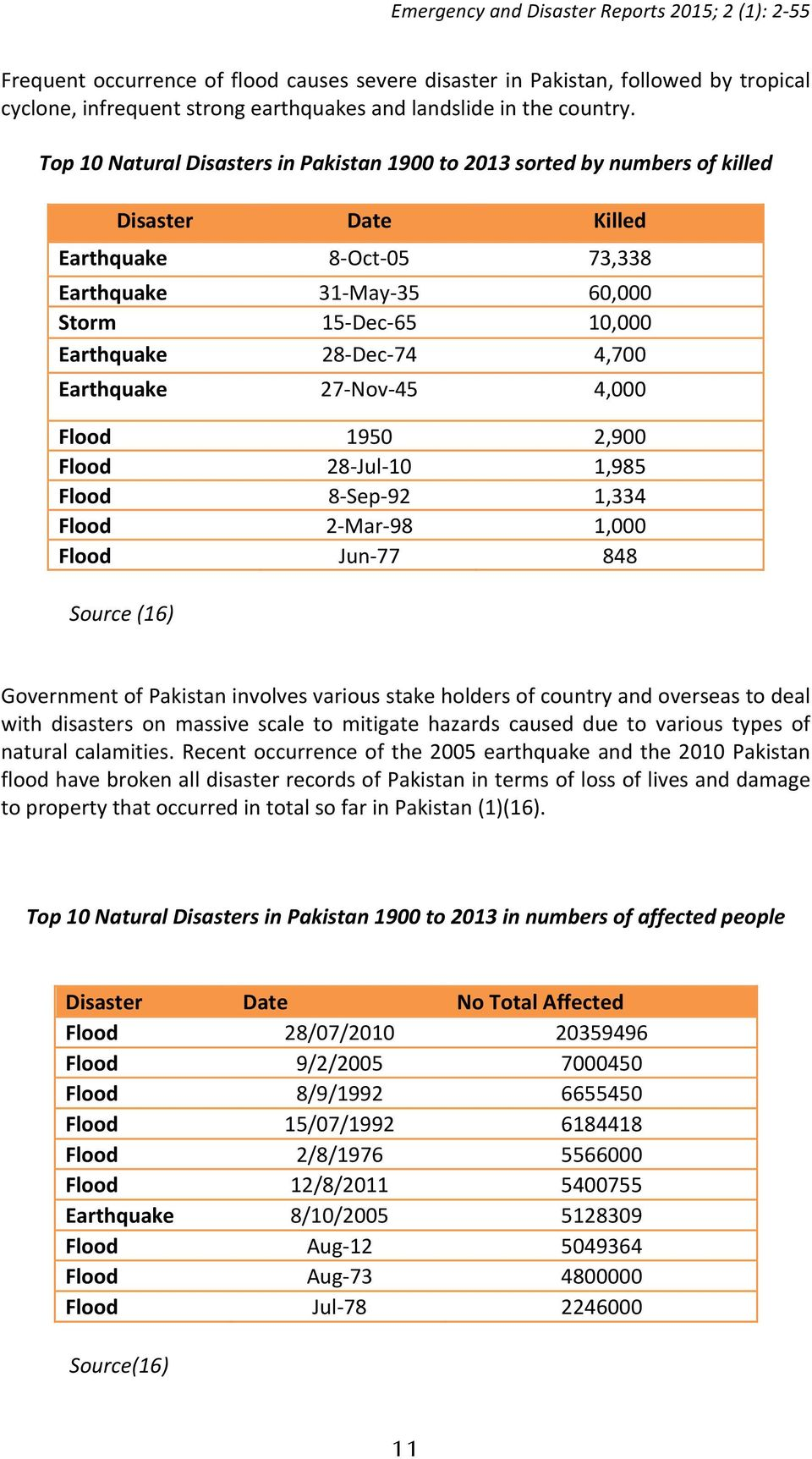 Dec- 74 4,700 Earthquake 27- Nov- 45 4,000 Flood 1950 2,900 Flood 28- Jul- 10 1,985 Flood 8- Sep- 92 1,334 Flood 2- Mar- 98 1,000 Flood Jun- 77 848 Source (16) Government of Pakistan involves various