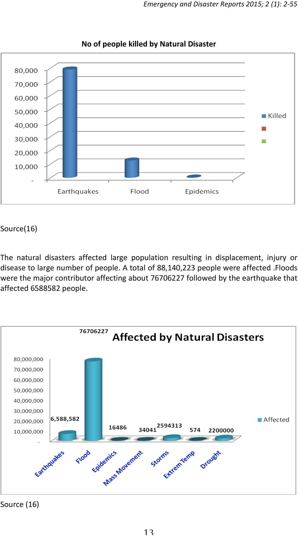 people. A total of 88,140,223 people were affected.