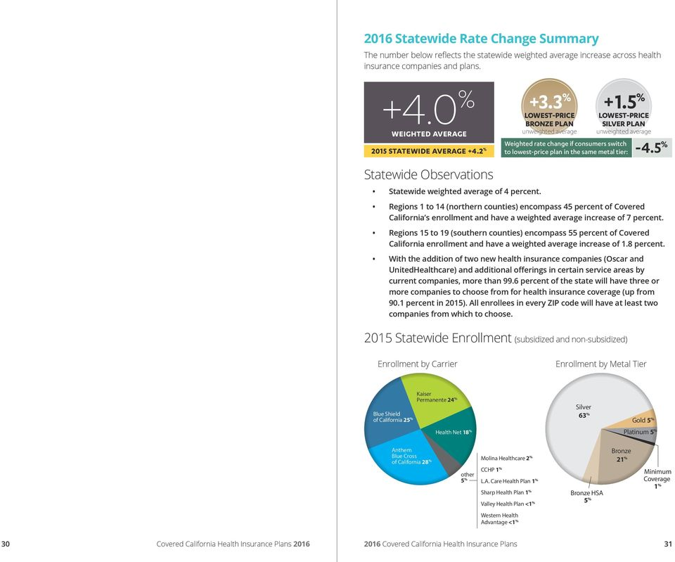 Regions 1 to 14 (northern counties) encompass 45 percent of Covered California s enrollment and have a weighted average increase of 7 percent.