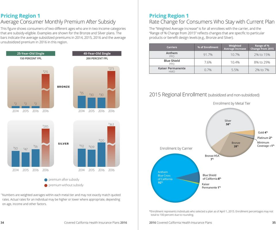 25-Year-Old Single 150 PERCENT FPL 215 40-Year-Old Single 200 PERCENT FPL 273 Pricing Region 1 Rate Change for Consumers Who Stay with Current Plan The Weighted Average Increase is for all enrollees