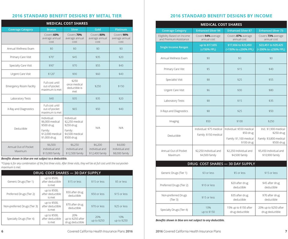 INCOME MEDICAL COST SHARES Coverage Category Enhanced Silver 94 Enhanced Silver 87 Enhanced Silver 73 Eligibility Based on Income and Premium Assistance Single Income Ranges Covers 94% average annual