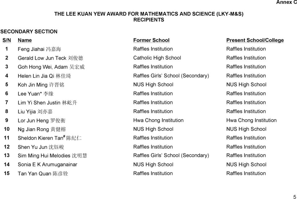 Institution 5 Koh Jin Ming 许 晋 铭 NUS High School NUS High School 6 Lee Yuan* 李 缘 Raffles Institution Raffles Institution 7 Lim Yi Shen Justin 林 屹 升 Raffles Institution Raffles Institution 8 Liu Yijia