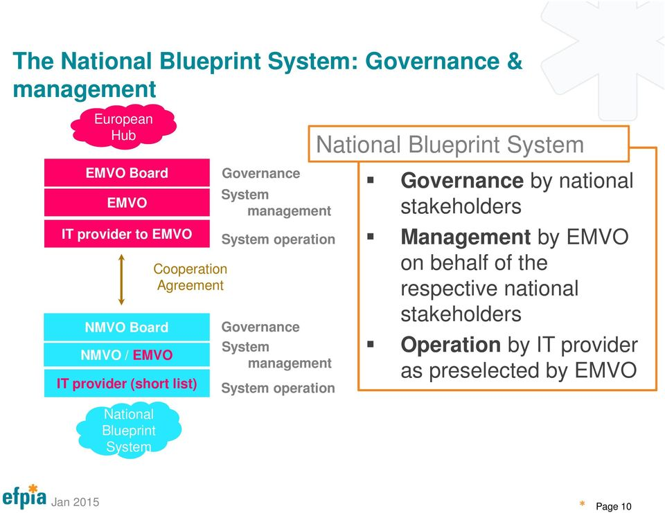Governance management operation Blueprint Governance by national stakeholders Management by EMVO on