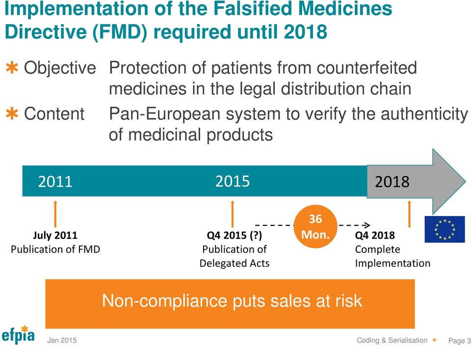 authenticity of medicinal products 2011 2015 2018 July 2011 Publication of FMD Q4 2015 (?