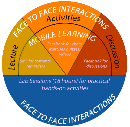 concerning these elements are presented in this section. Figure 1 shows the mobile learning framework for the enhancement of learning in higher education as was applied at the University of Djibouti.