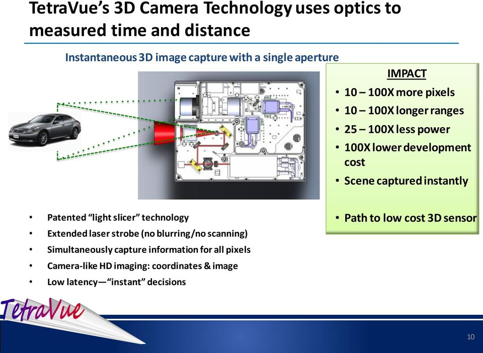 instantly Patented light slicer technology Extended laser strobe (no blurring/no scanning) Simultaneously capture