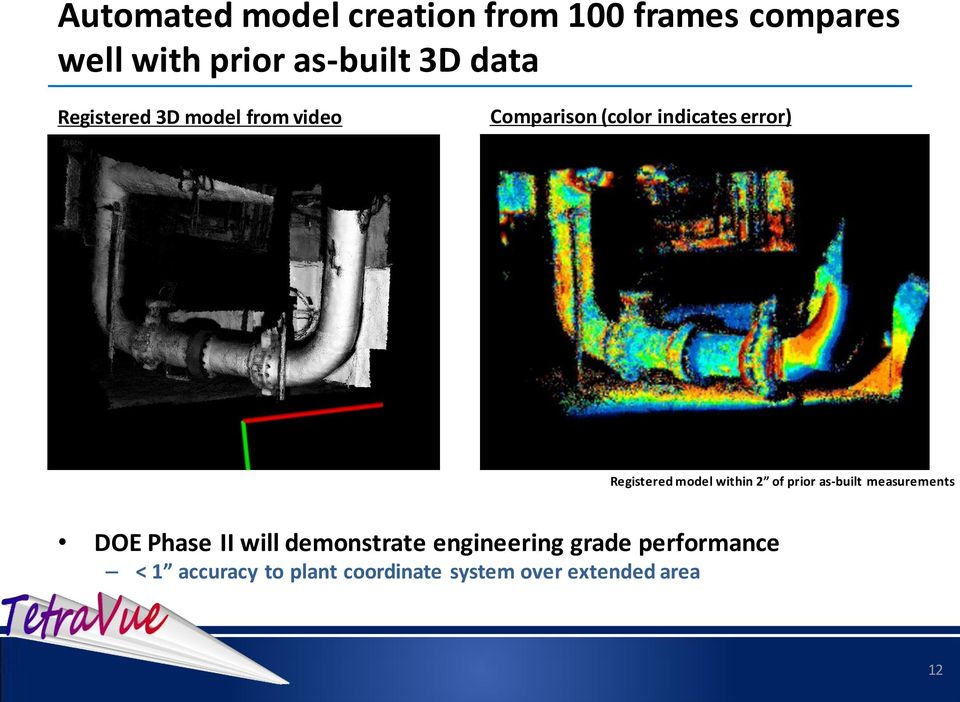 model within 2 of prior as-built measurements DOE Phase II will demonstrate