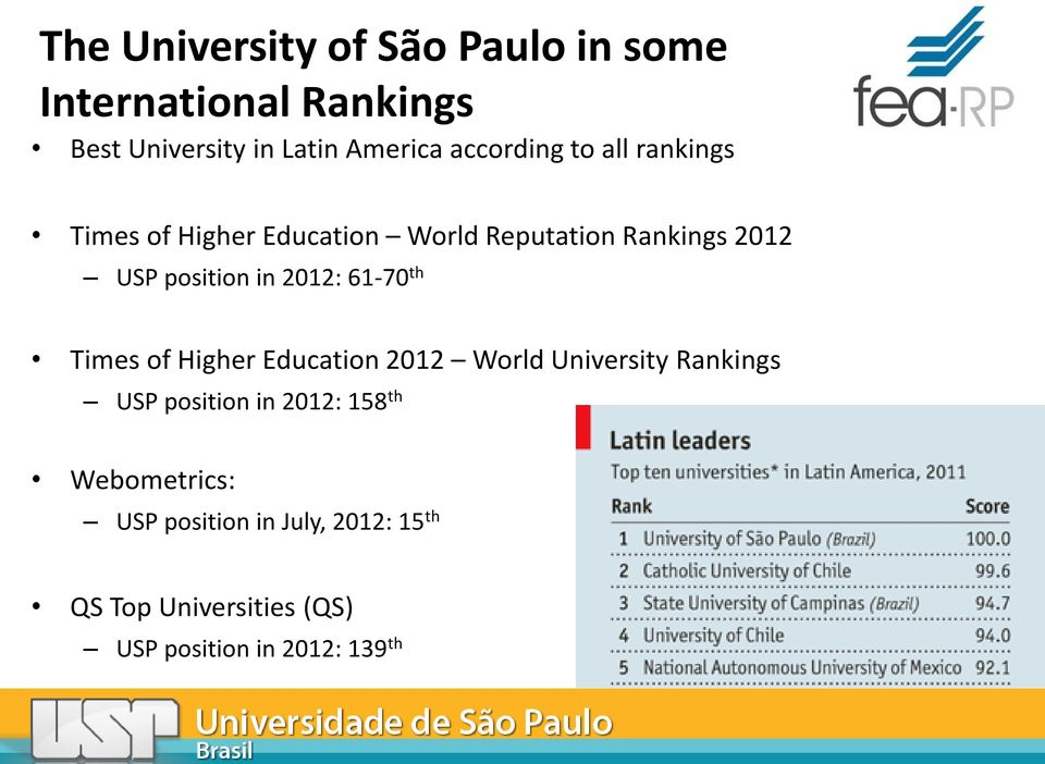 in 2012: 61-70 th Times of Higher Education 2012 World University Rankings USP position in 2012: