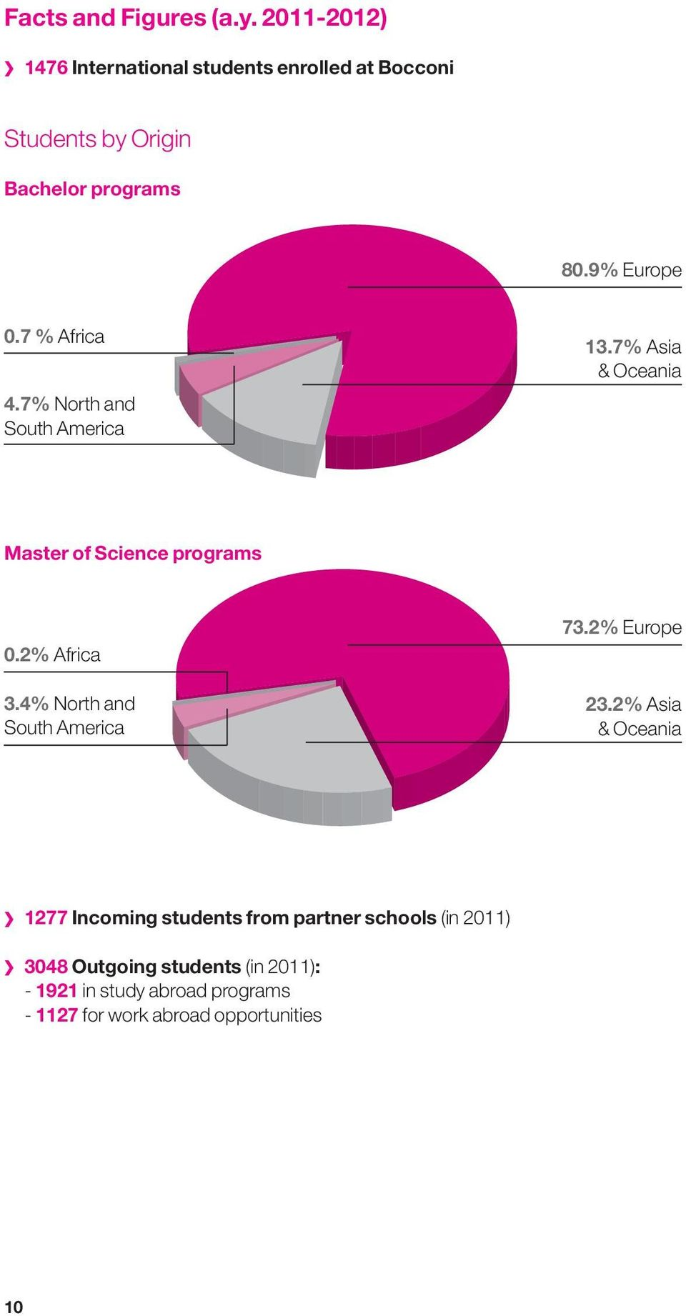 7 % Africa 4.7% North and South America 13.7% Asia & Oceania Master of Science programs 0.2% Africa 3.