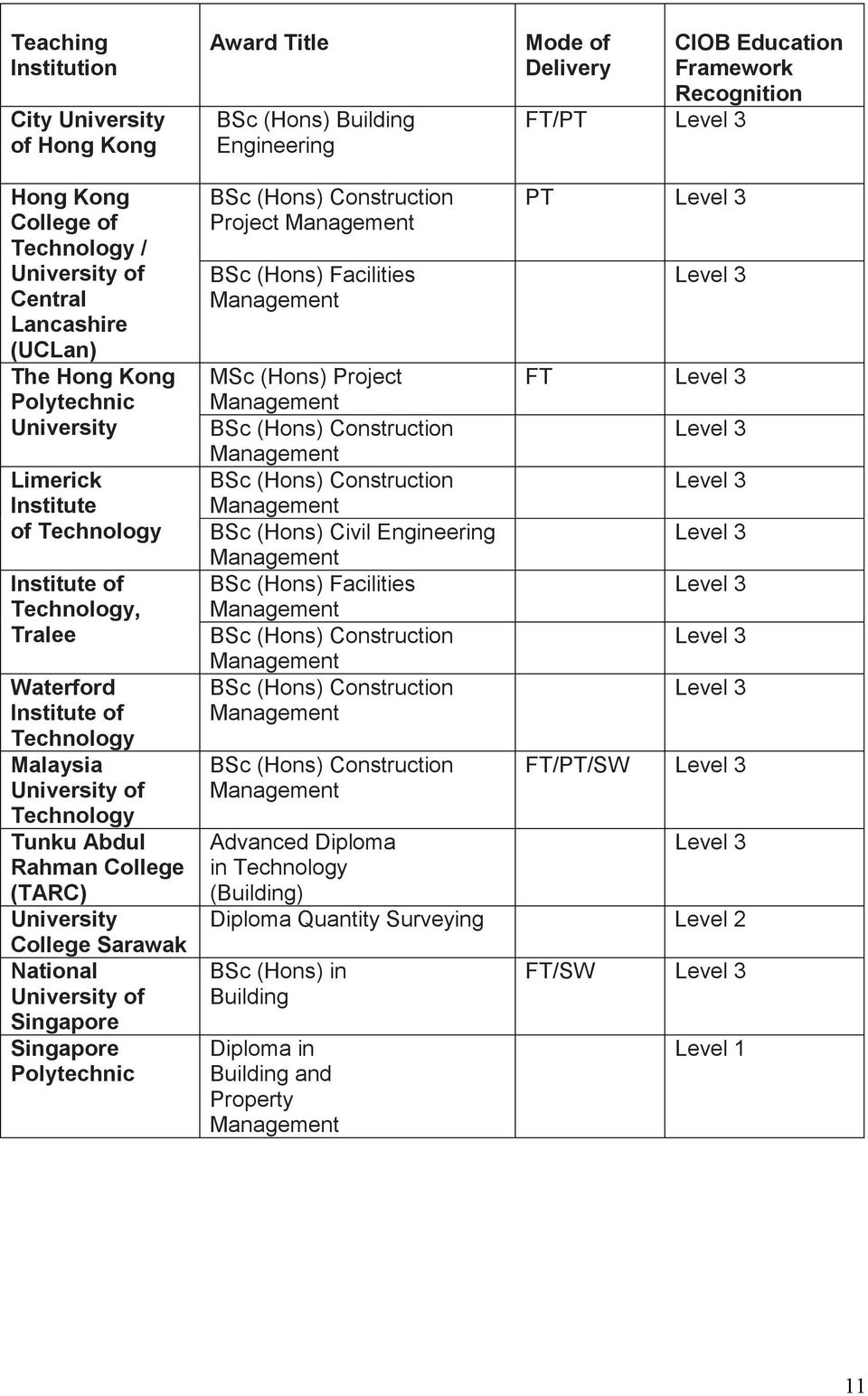 University of Technology Tunku Abdul Rahman College (TARC) University College Sarawak National University of Singapore Singapore Polytechnic Project BSc (Hons) Facilities MSc (Hons) Project BSc