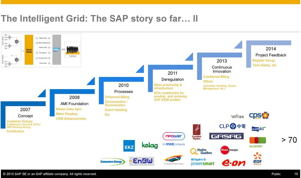 2011 Deregulation Mass processing & infrastructure SOA enablement for sending and receiving SAP EDM profiles 2013 Continuous Innovation Conditional Billing