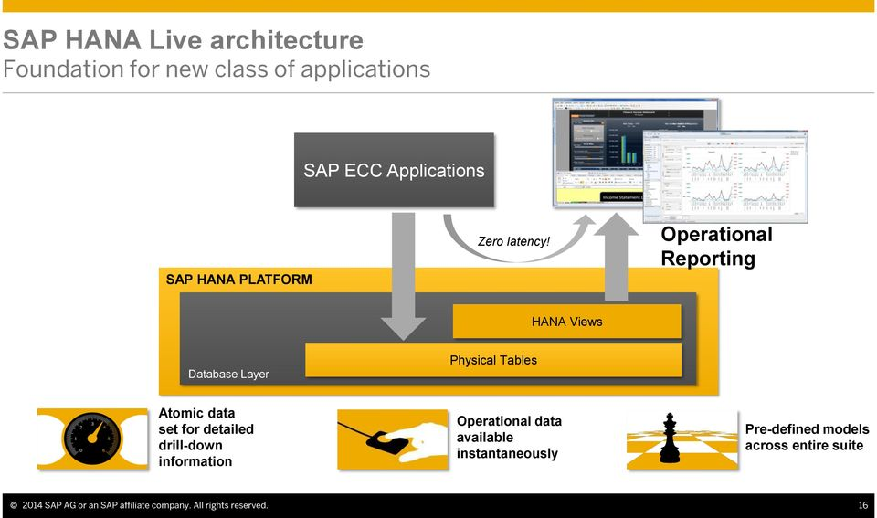 Operational Reporting HANA Views Database Layer Physical Tables Atomic data set for detailed drill-down