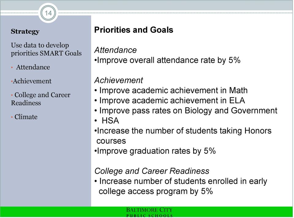 achievement in ELA Improve pass rates on Biology and Government HSA Increase the number of students taking Honors courses