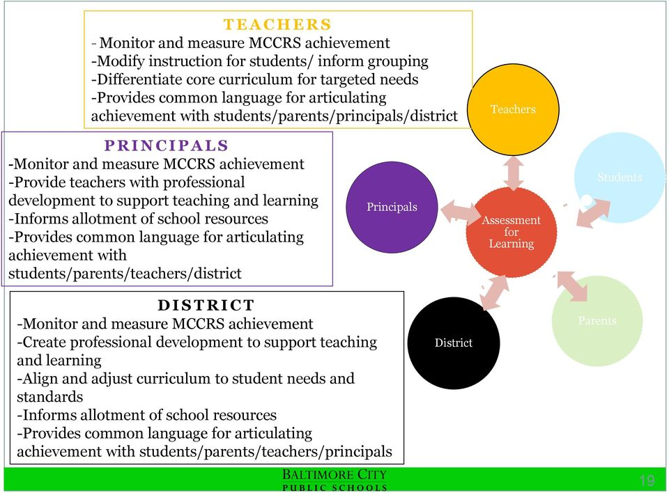 learning -Informs allotment of school resources -Provides common language for articulating achievement with students/parents/teachers/district Principals Assessment for Learning Students D I S T R I